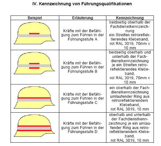 Feuerwehr Helmaufkleber Helmkennzeichnung