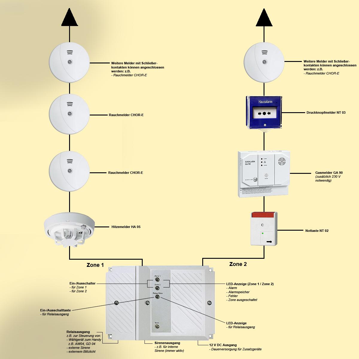 Indexa Mini-Brandmeldeanlage