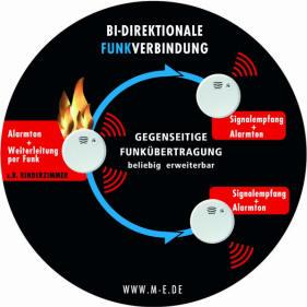 Funkrauchmelder (Funkvernetzbare Rauchmelder)